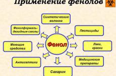 Отруєння фенолом:симптоми і ознаки, перша допомога і лікування