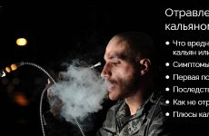 Отруєння кальяном: симптоми, перша допомога