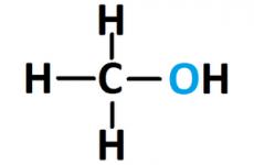 Отруєння метанолом (метиловим спиртом): симптоми та перша допомога