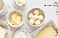 Отруєння молочними продуктами