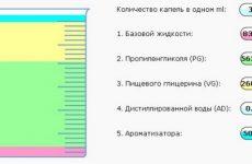 Склад рідини для електронної сигарети: що потрібно знати про нього