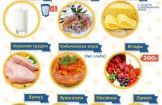 Кращі продукти, що спалюють жир і сприяють швидкому схудненню