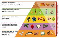 Вуглеводна дієта для схуднення для жінок і чоловіків: меню на кожен день, рецепти страв