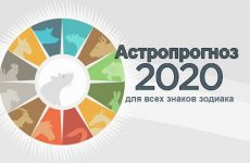 Астрологічний прогноз на 2020 рік: по знаках зодіаку гороскоп