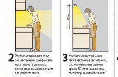 Яке вибрати освітлення для кухні