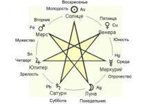 Значення кожного дня тижня і його призначення з точки зору астрології