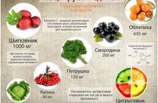 Вітамін С для дітей: дозування від 1 року