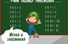 Як швидко вивчити таблицю множення дитині 8 років