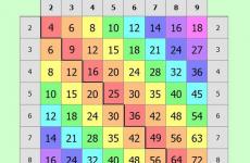 Як швидко і легко вивчити таблицю множення напам'ять (за 5 хвилин)